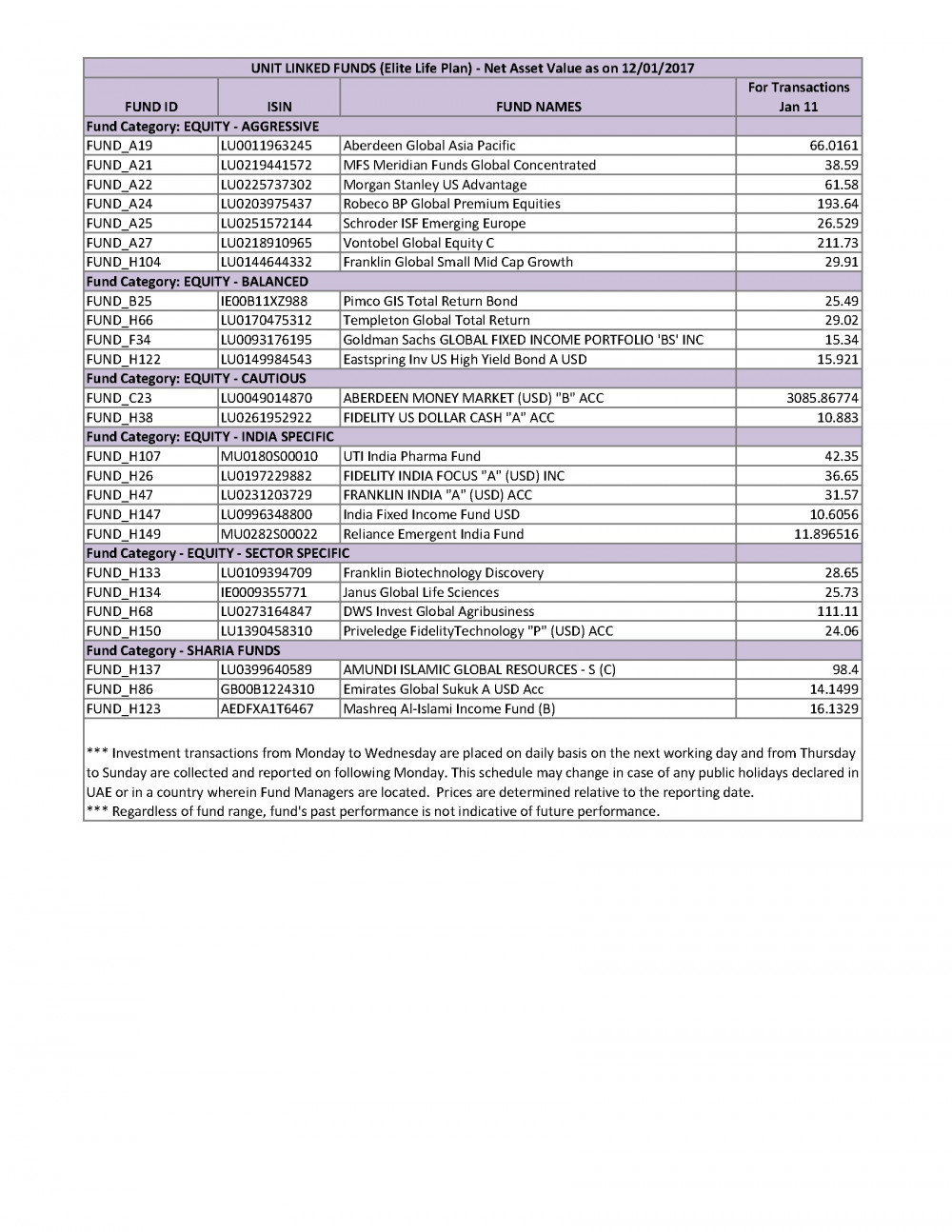 Unit Linked Funds (Elite Life Plan) - 12 January - IslamicBanker com